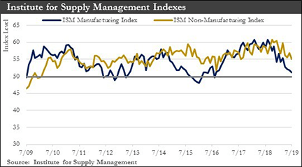 Institute for Supply Management Index graphs