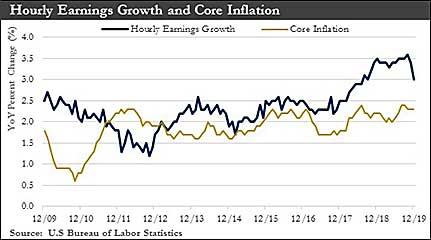 Hourly Earnings Growth & Core Inflation chart