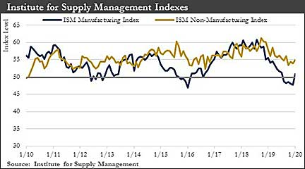 Institute for Supply Management Index graphes