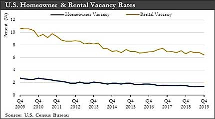 U.S. Homeowner & Rental Vacancy Rates Chart