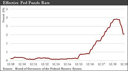 Effective Fed Funds Rate graph
