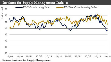 Institute for Supply Management Indexes graph
