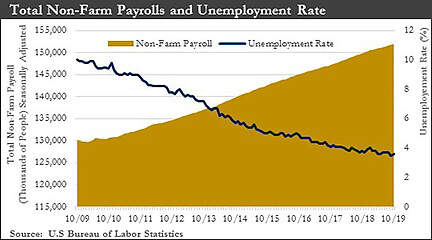 Total Non-Farm Payrolls and Unemployment Rate chart