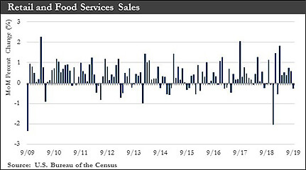 Retail and Food Services Sales chart