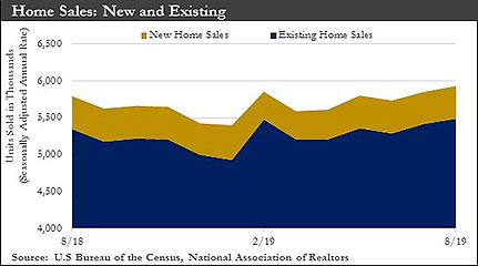 New and Existing Home Sales graph