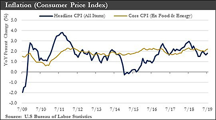 Inflation Consumer Price Index chart
