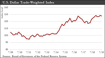 U.S Dollar Trade-Weighted Index chart