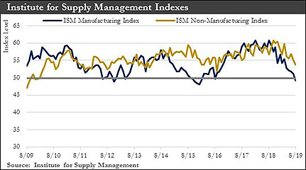 Institute for Supply Management Index graph