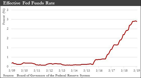 Effective Fed Funds Rate chart