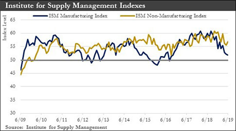 Institute for Supply Management Indexes chart